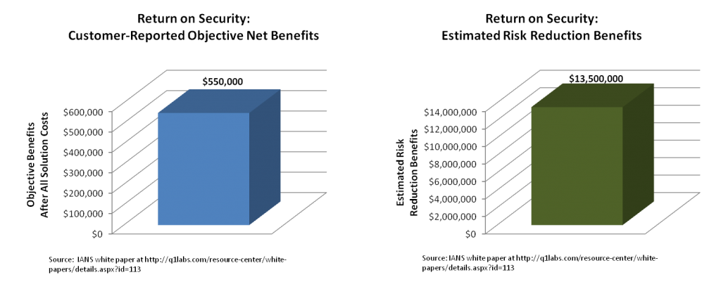 Return on Security charts based on IANS white paper