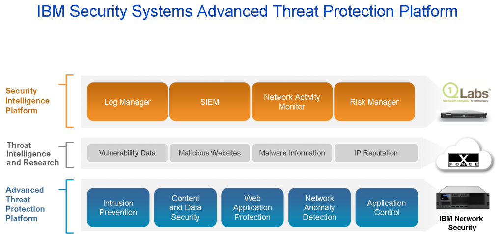 IBM Security Advanced Threat Protection Platform