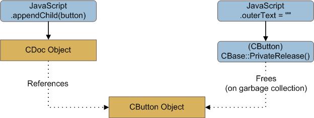 UAF Example 2