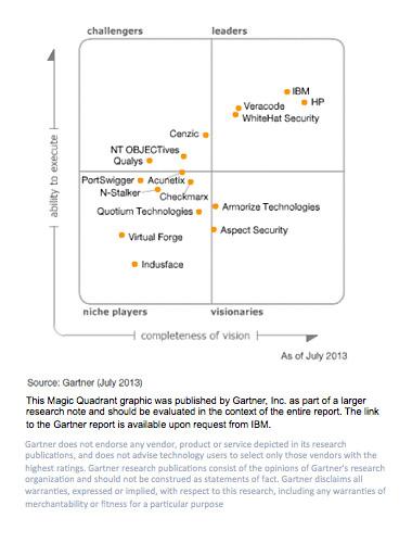 Application Security: Application Security Testing Magic Quadrant 2015