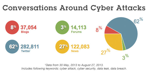 Cyber attacks and security conversations in news, blogs, forums and social media