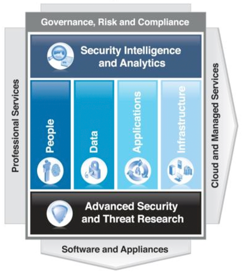 Using a holistic security approach to keep out the bad guys ibm security framework malvernweather Image collections