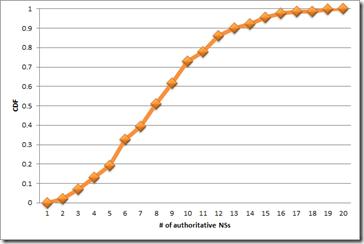 CDF graph