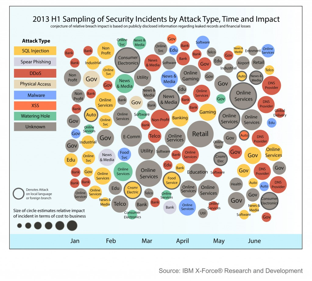 2013 H1 Security Incidents