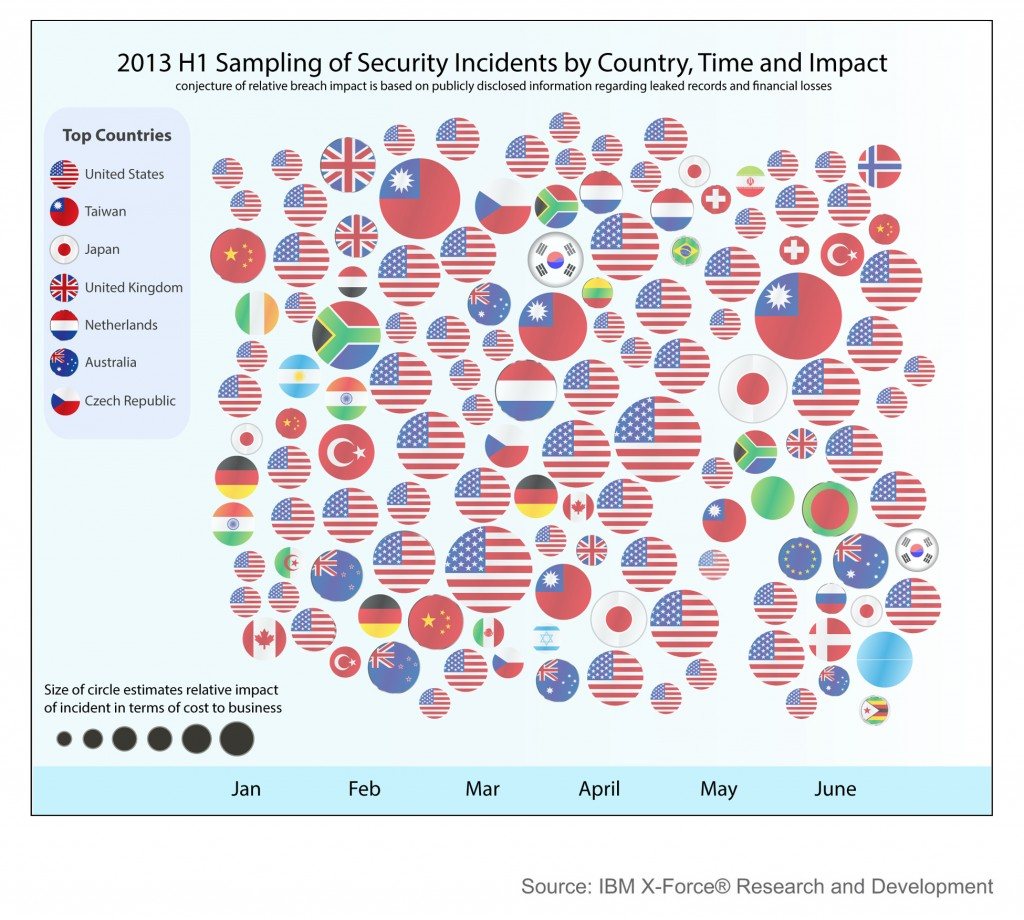 2013 H1 Geography of Security Incidents