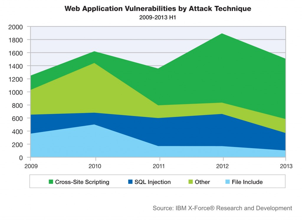 2013 H1 Web application vulnerabilities by attack technique