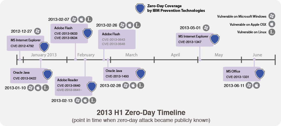 IBM Zero-Day Coverage - Point in time when zero-day attack became publicly known