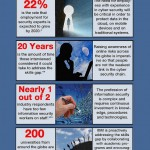IBM Cyber Security Skills Infographic