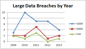 ePHI Breaches - Large Incidents by Year