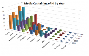 ePHI Breaches - Media Containing ePHI by Year