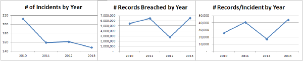 ePHI Breaches Numbers by Year