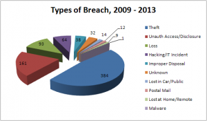 ePHI Breaches - Types of Breaches (2009 to 2013)