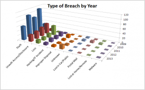ePHI Breaches - Types of Breaches by Year