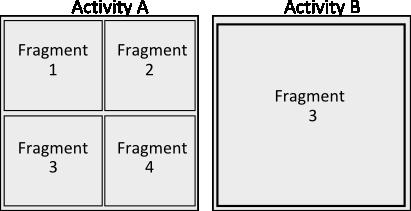 ActivitiesFragments