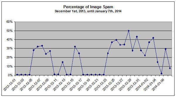 ImageSpam_2013-12-01_until_2014-01-07