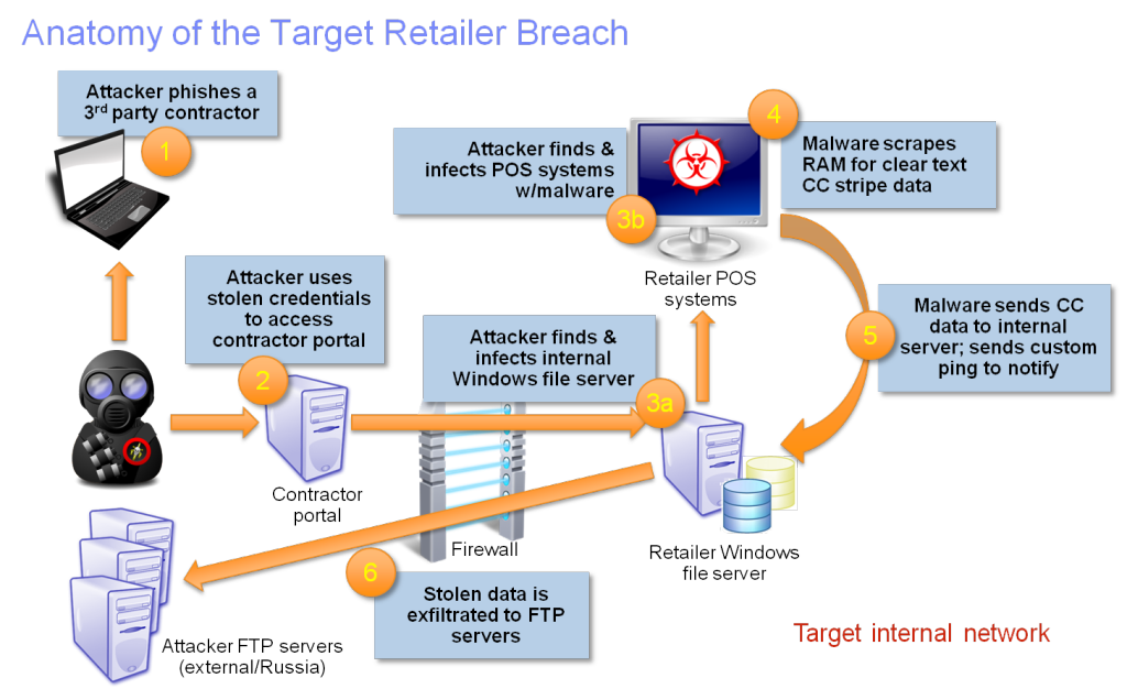 Anatomy of the Target Data Breach