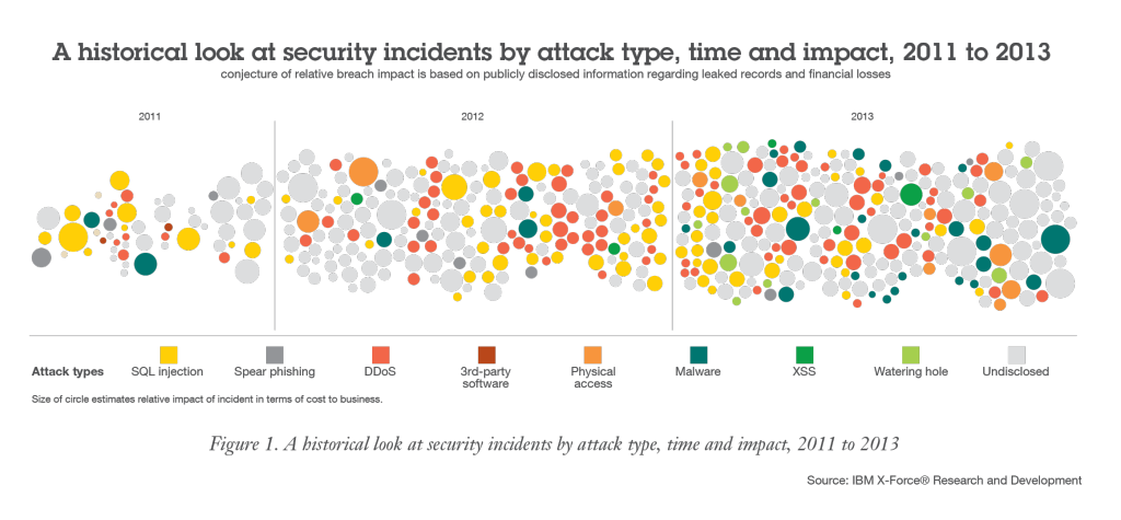 A historical look at security incidents by attack, type and impact (2011 to 2013)