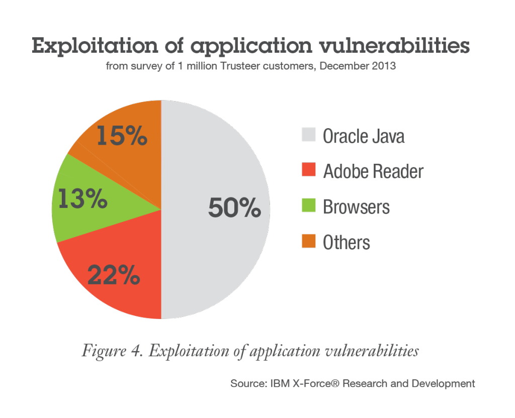 Exploitation of application vulnerabilities (IBM X-Force Research and Development)