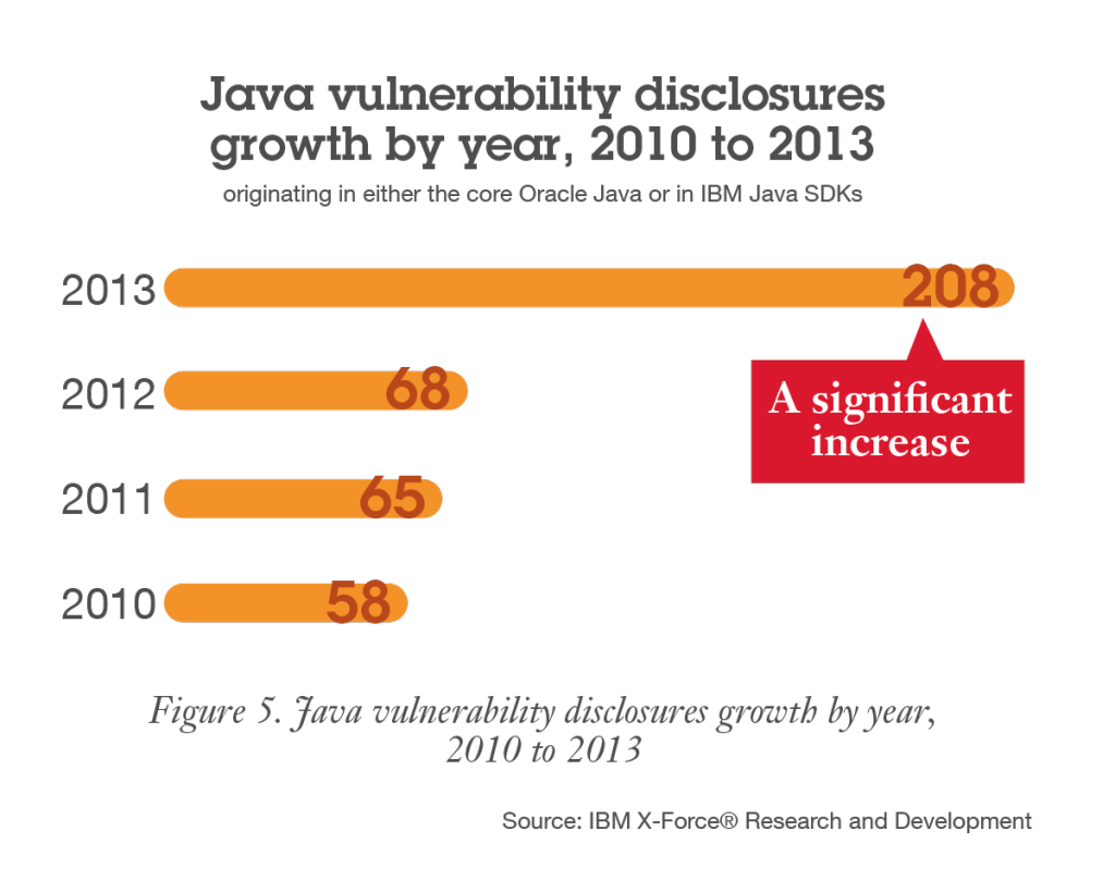 Java vulnerabilities disclosures growth by year, 2010 to 2013.