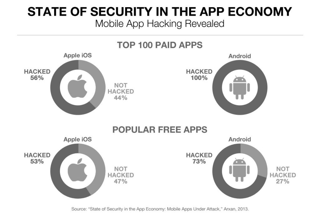 State of Security in the App Economy