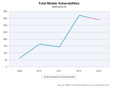 Mobile vulnerability statistics - Total Mobile Vulnerabilities from 2009 to 2013