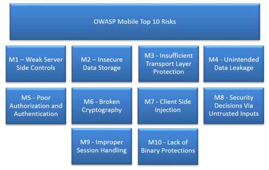 Securing Your Mobile Applications Doesn T Have To Be So