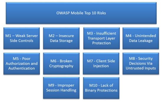 2014 OWASP Top 10 Mobile Risks
