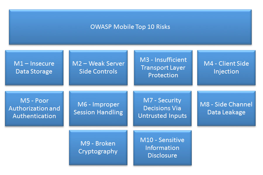 2014 OWASP Top 10 Mobile Risks