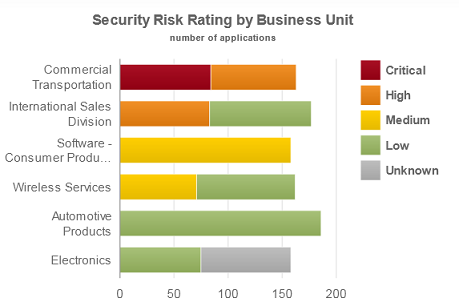 "Picture 5: The ""Security Risk Rating by Business Unit"" interactive summary chart visualizes statistics about risk rating of applications within a business unit. Clicking on each section of the chart filters the list of applications by the criteria specified on that section."