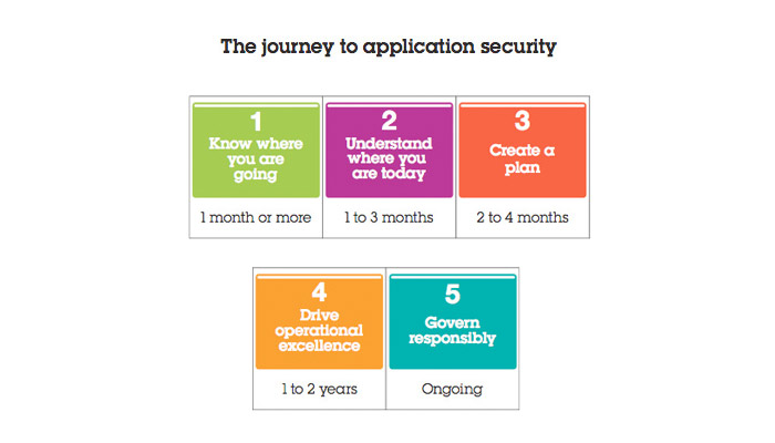 Five-Steps-to-Achieve-Success-with-Application-Security.jpg