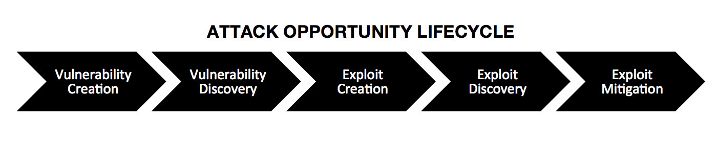Attack Opportunity Lifecycle: Vulnerability Creation, Vulnerability Discovery, Exploit Creation, Exploit Discovery, Exploit Mitigation