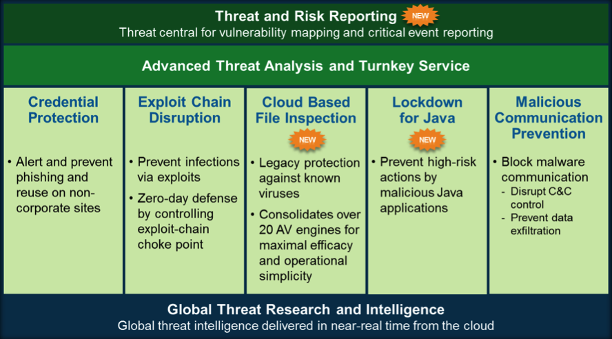 Trusteer Apex provides powerful advanced threat protection against both unknown/zero-daythreats and known malware. Apex iscomprised of the following multi-layered defenses.