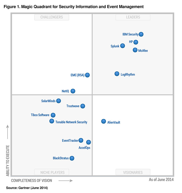 Gartner Magic Quadrant for Security Information and Event Management (SIEM). Includes chart of the leader, IBM Security, and other vendors like HP, McAfee, LogRhythm, Splunk, EMC (RSA) and others showing how each ranks in 2014.