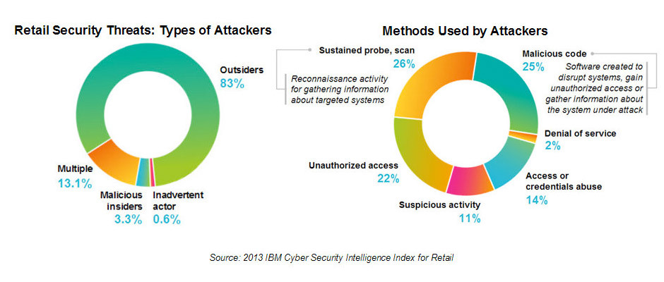Most used methods for attackers and types of attackers targeting retailers.