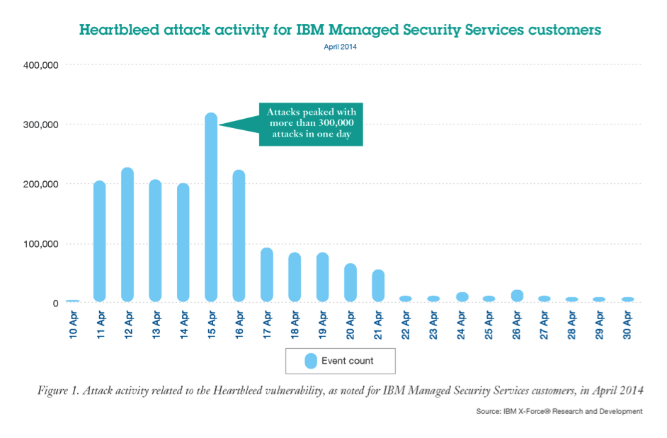Attack activity related to the Heartbleed vulnerability.