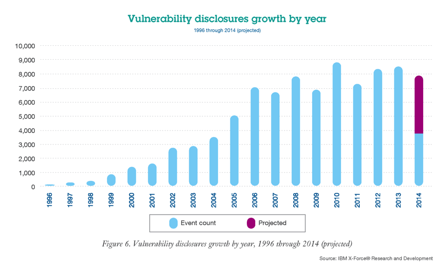 Vulnerability disclosure groth by year from 1996 to 2014 (projected).