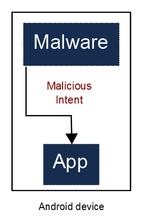 Local exploitation by Malware