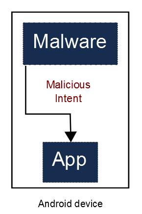 Local exploitation by Malware