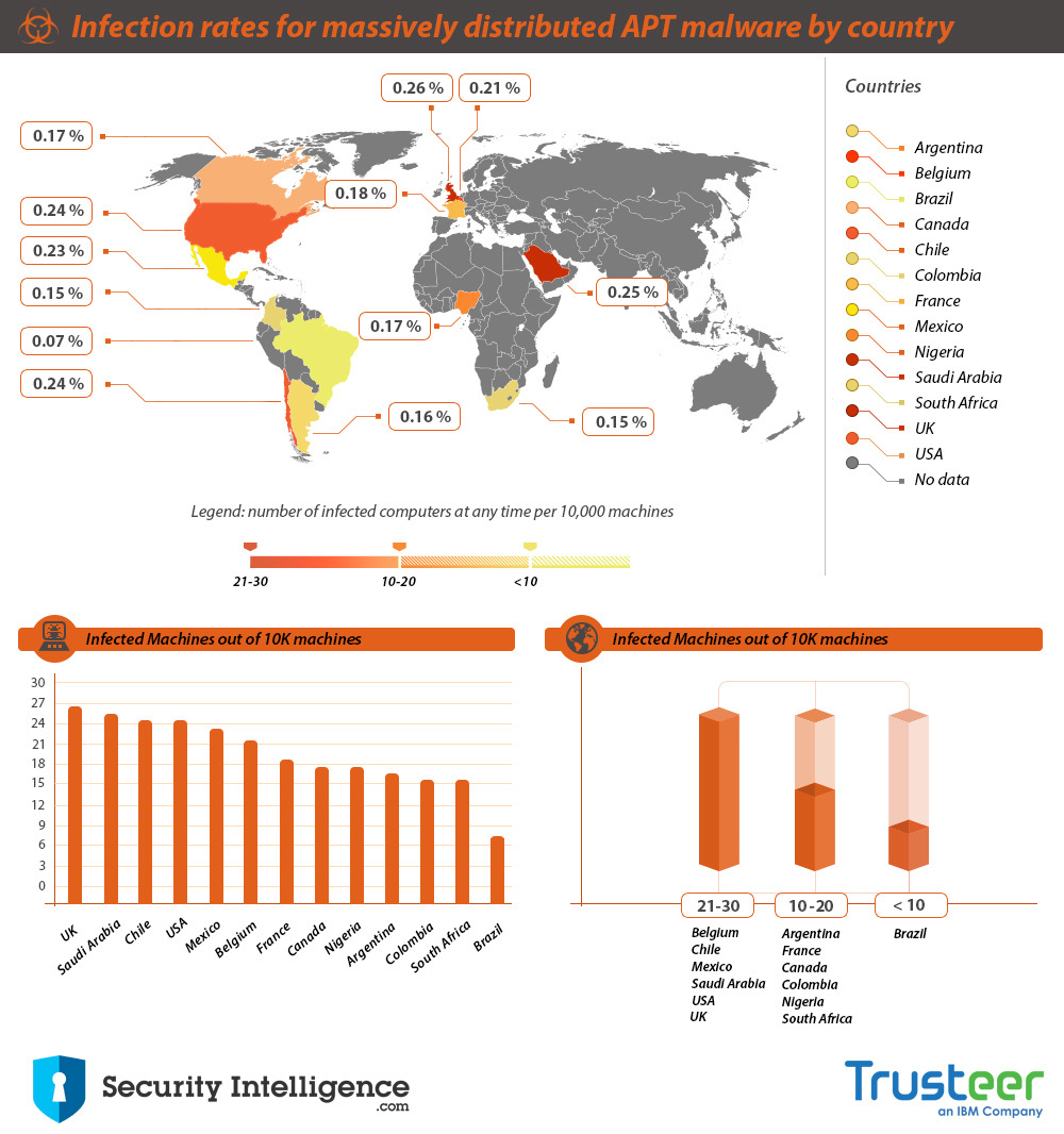 Infection rates for massively distributed APT malware by country