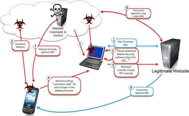 SMS-stealing malware is embedded in many fake mobile applications and abuses the brands of multiple banks.