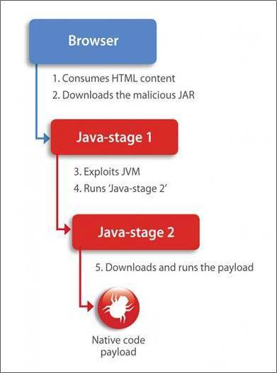 Multistage Exploit Kits Boost Effective Malware Delivery, Figure 1: Exploit Kit g01pack — Multistage Attack