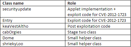The malicious JAR file implements a Java package called
