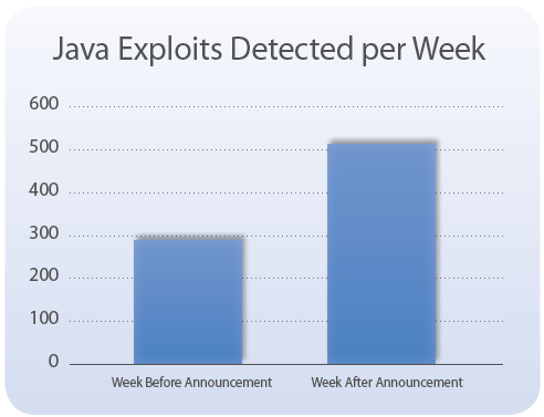 Java Exploits Detected per Week, before and after the public disclosure of Operation Red October