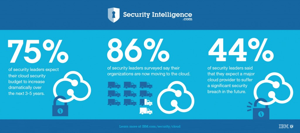 Cloud Security Stats from IBM CISO Assessment 2014