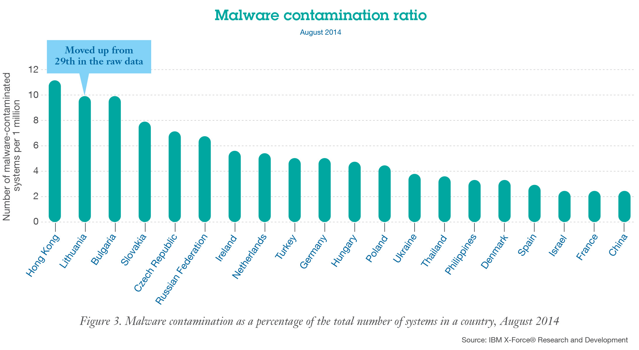 Malware contamination ratio as a percentage of the total number of systems in a country, August 2014