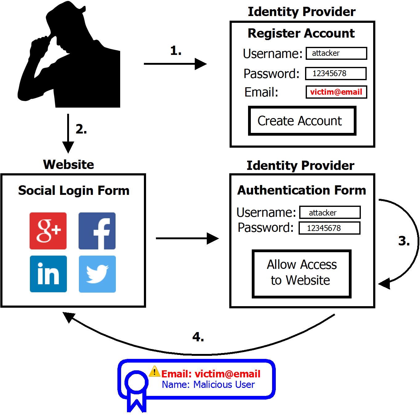 social login attack process