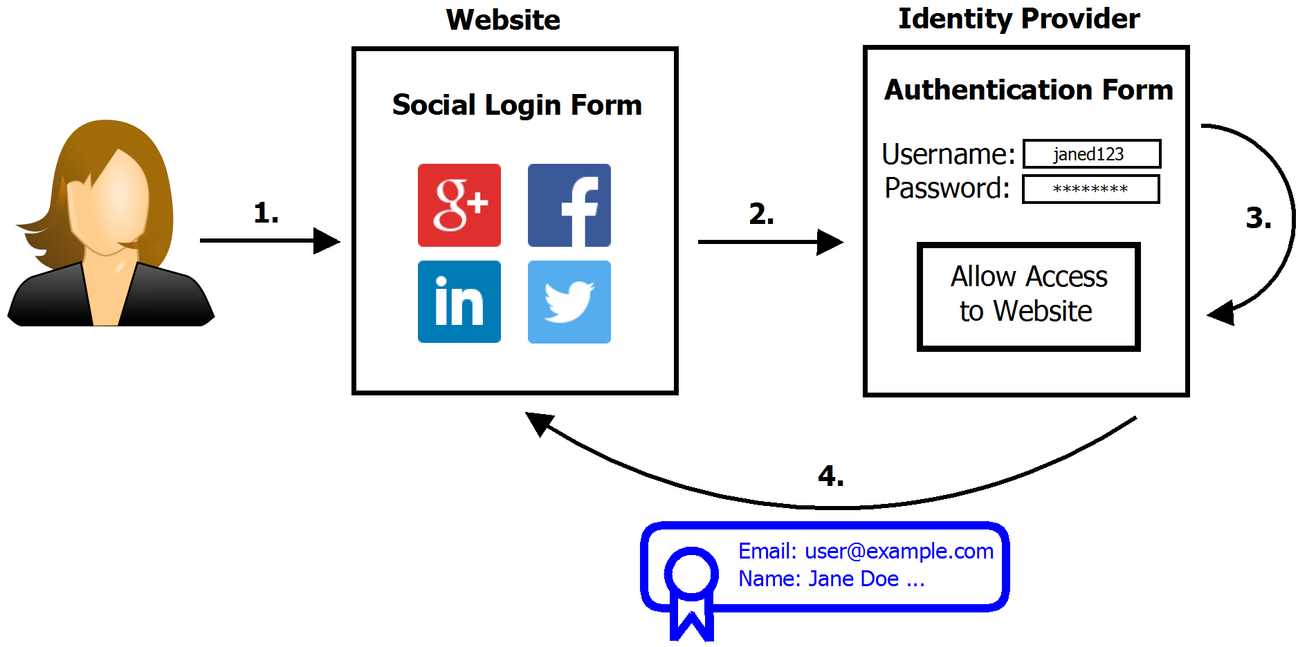 social login process illustration