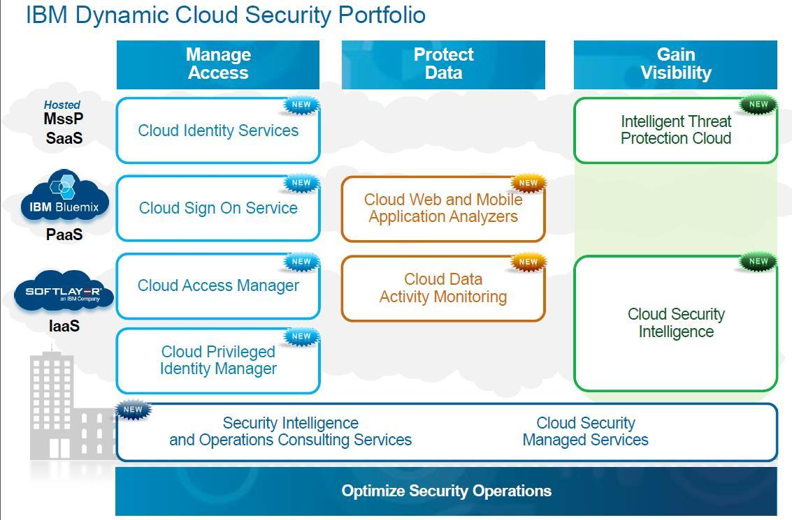 IBM Dynamic Cloud Security Portfolio