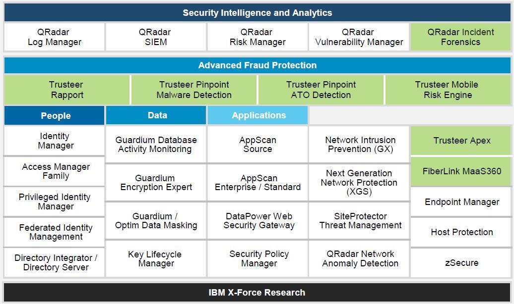 IBM Security Portfolio