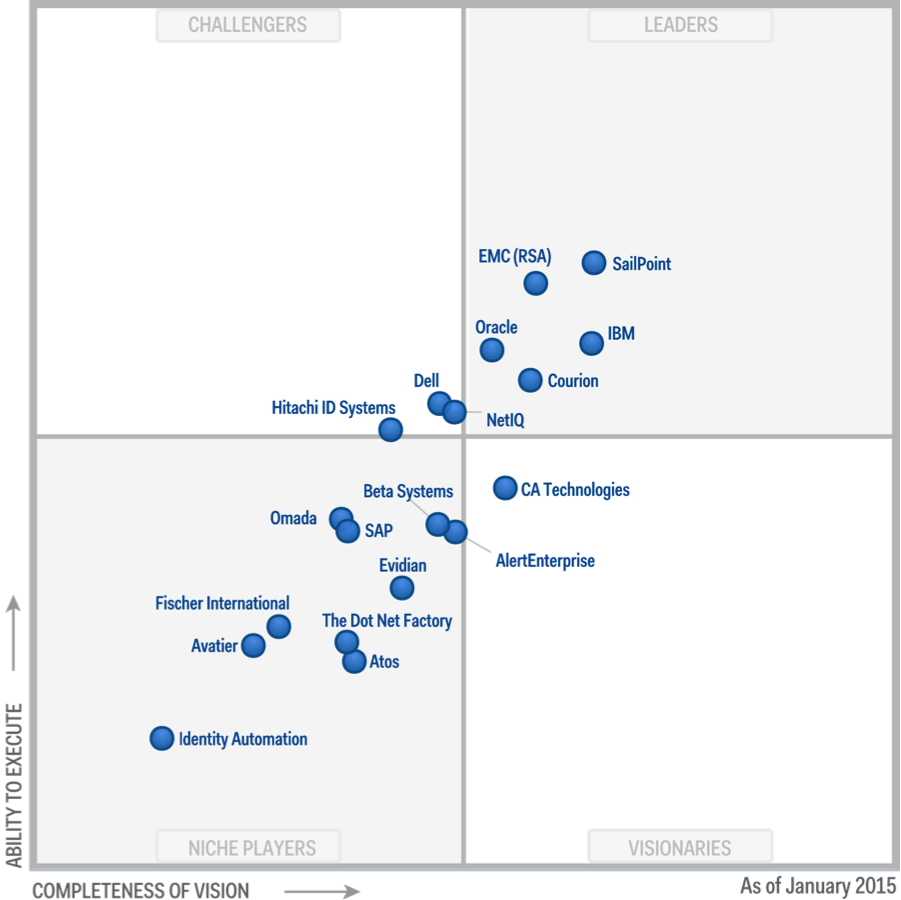 Ibm Security Is A Leader In The 2015 Gartner Iga Magic